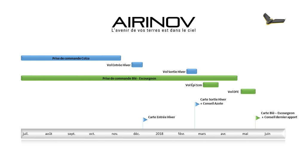 airinov programmation - Airinov