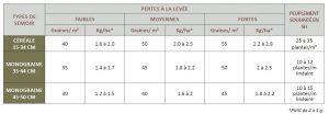 densité des date de semis colza 300x104 - LG AMPLITUDE