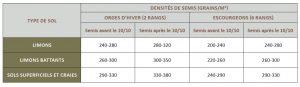 Tableau Densité de semis 300x87 - KWS ORBIT