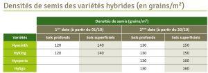 Densite de semis cereale 2 300x106 - HYXPERIA