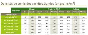 Densite de semis cereale 300x121 - CHEVIGNON